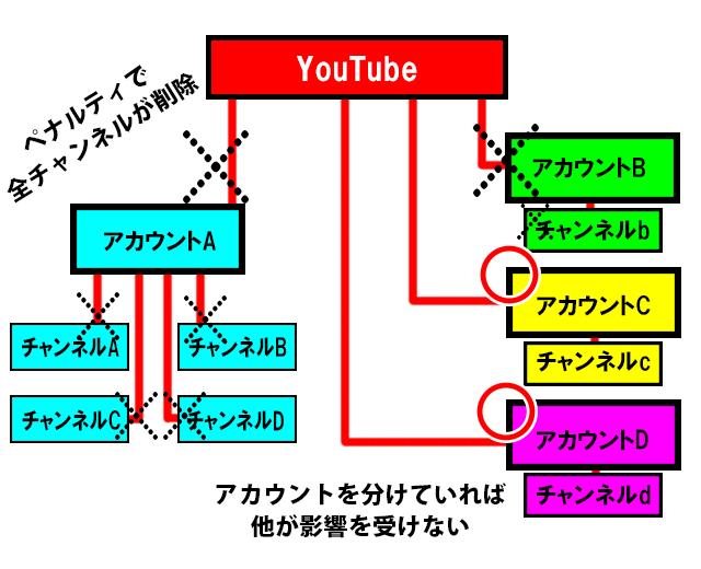 YouTubeのチャンネルよりアカウントを複数持つべき理由