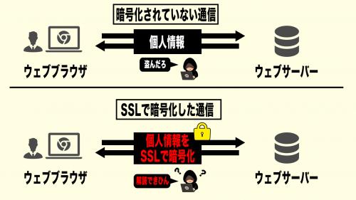 無料,独自,SSL,設定,ブログ,サイト,https,方法,エックスサーバー