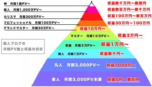 ブログの平均PV数はどれくらいで月収10万円稼げるようになるのか?