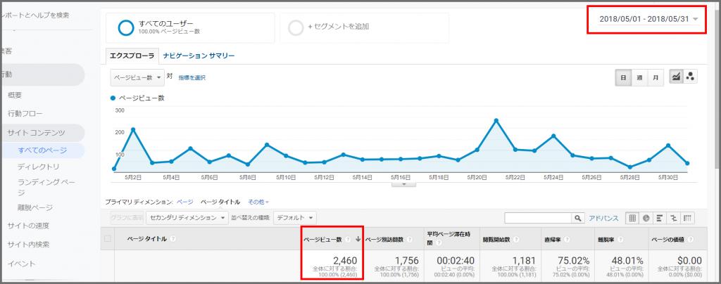 ブログ,平均,PV,PV数,どれくらい,月収10万,稼げる