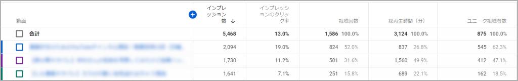 YouTube,インプレッション,クリック率,平均